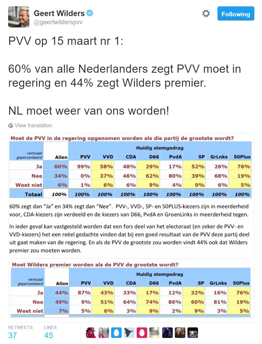 Geert Wilders, statistieken koning